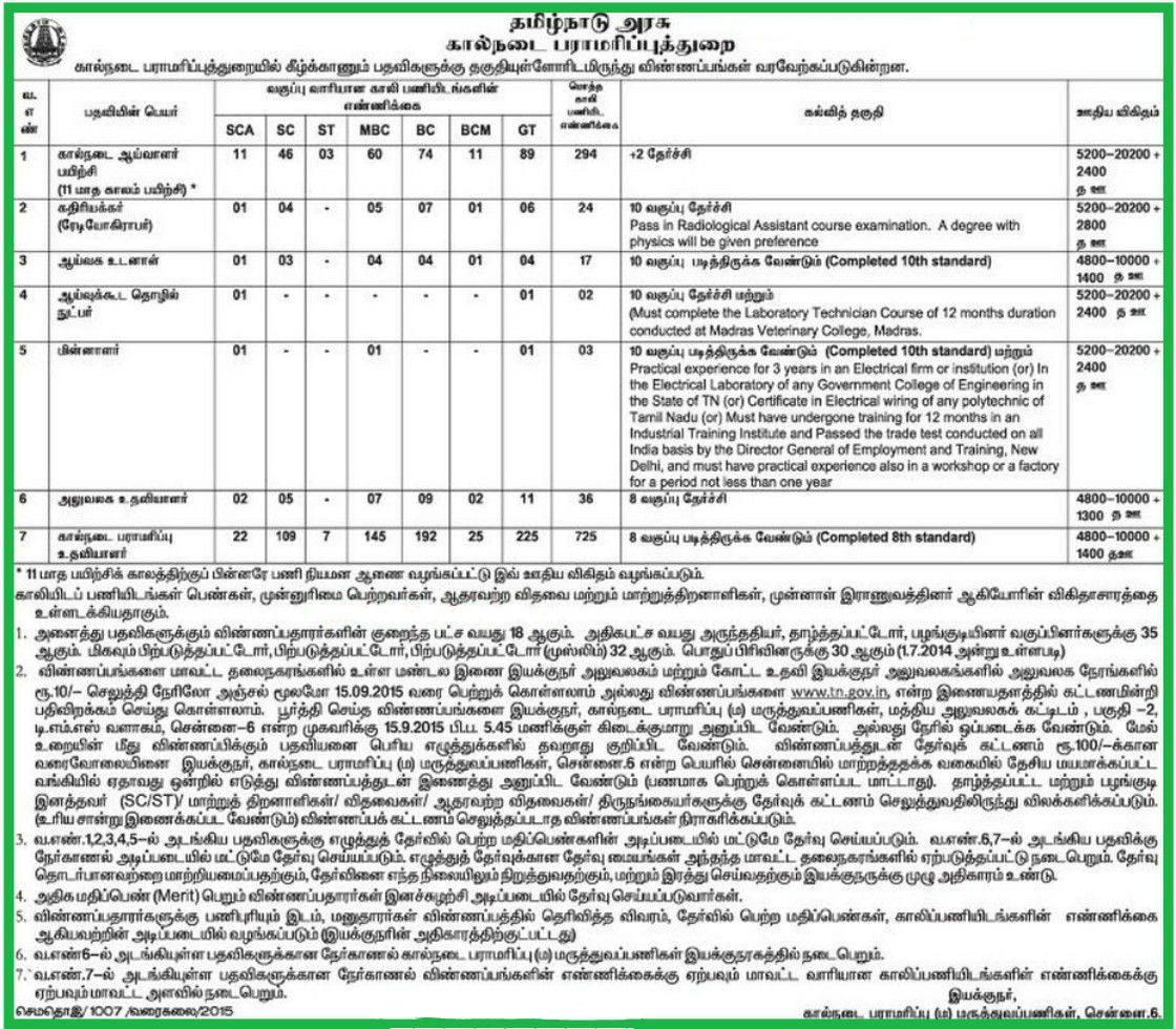 Animal Husbandry Department Recruitment 2015 for 1101 posts