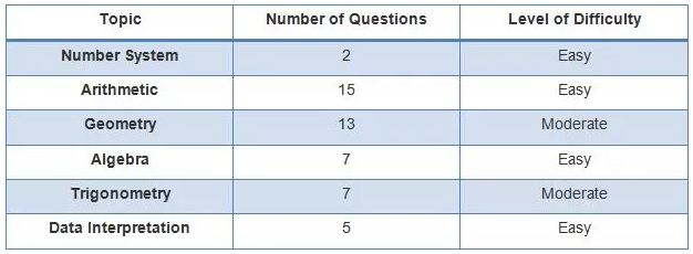 SSC CGL Asked Questions in Aug 9th 2015 Exam and Paper Analysis