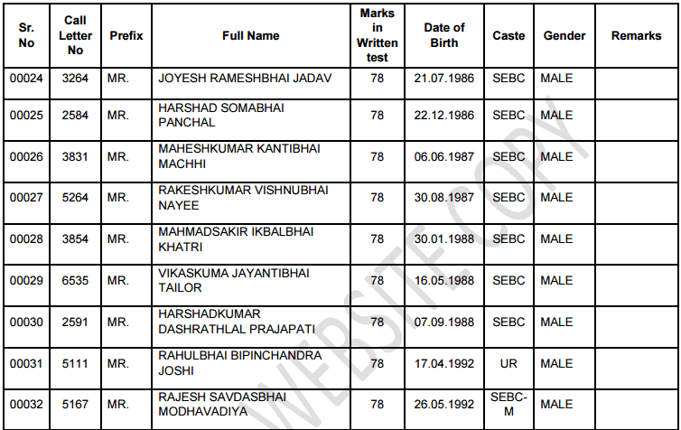 MGVCL Vidhyut Sahayak Junior Assistant Meter Reader Result 2015