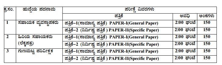 KPSC Quality Inspector Syllabus 2015   Karnataka PSC New Exam Pattern