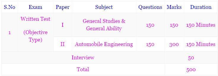 TSPSC Assistant Motor Vehicle Inspector Previous Papers   TSPSC AMVI Model Papers