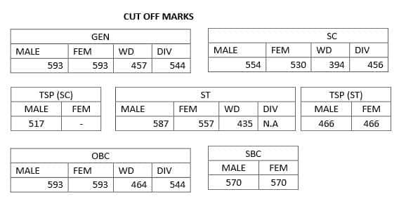 RPSC RAS Cut off Marks 2015   RPSC RAS Expected Cut off