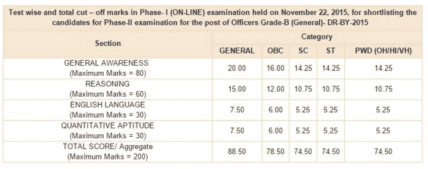 RBI Grade B Officers Phase II Cut Off 2015   RBI Officers Expected Cut off 2015