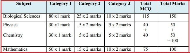WBJEE Syllabus 2016   West Bengal Joint Entrance Exam Pattern