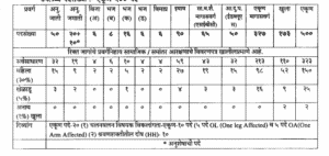 WRD Maharashtra Recruitment 2019 Announced for 500 Junior Engineer (JE) Posts, Apply Today