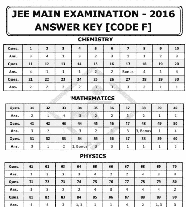 JEE Main 2016 Answer Key, Cutoff Marks   Download JEE Mains Answer Sheet of Paper 1 & 2 Exams