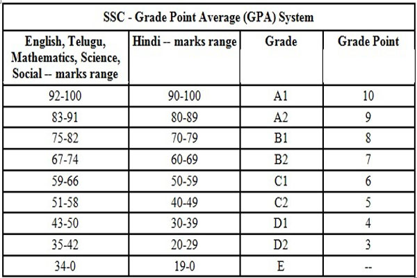 Image result for SSC Result