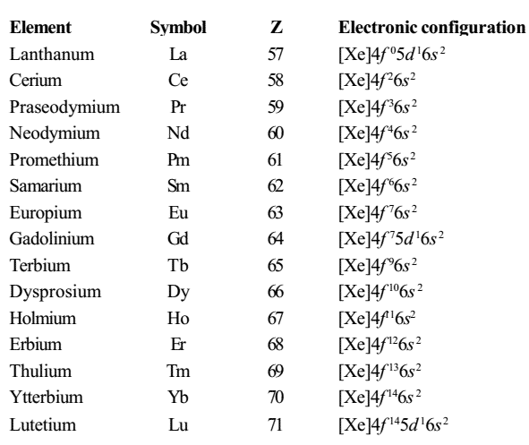 11 [FREE] PERIODIC TABLE PDF FOR COMPETITIVE EXAMS HD PDF
